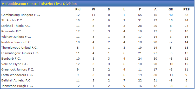 league-table